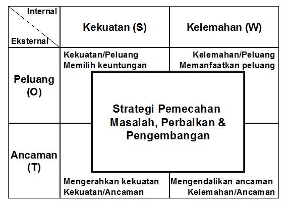 pemetaan-analisis-swot